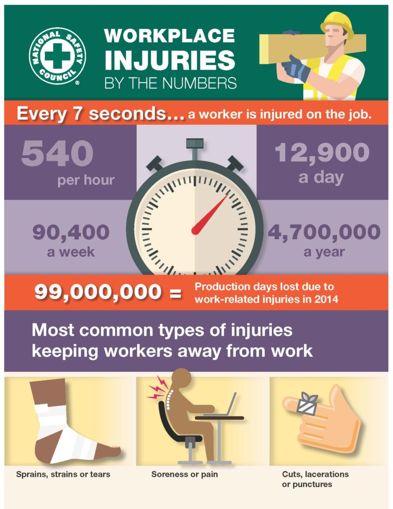 Workplace Injuries By The Number